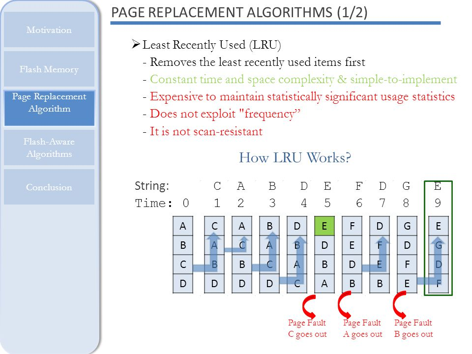 How LRU Works? Page Replacement Algorithm Motivation Flash Memory Flash-Aware Algorithms Conclusion PAGE REPLACEMENT ALGORITHMS (1/2) Least Recently U