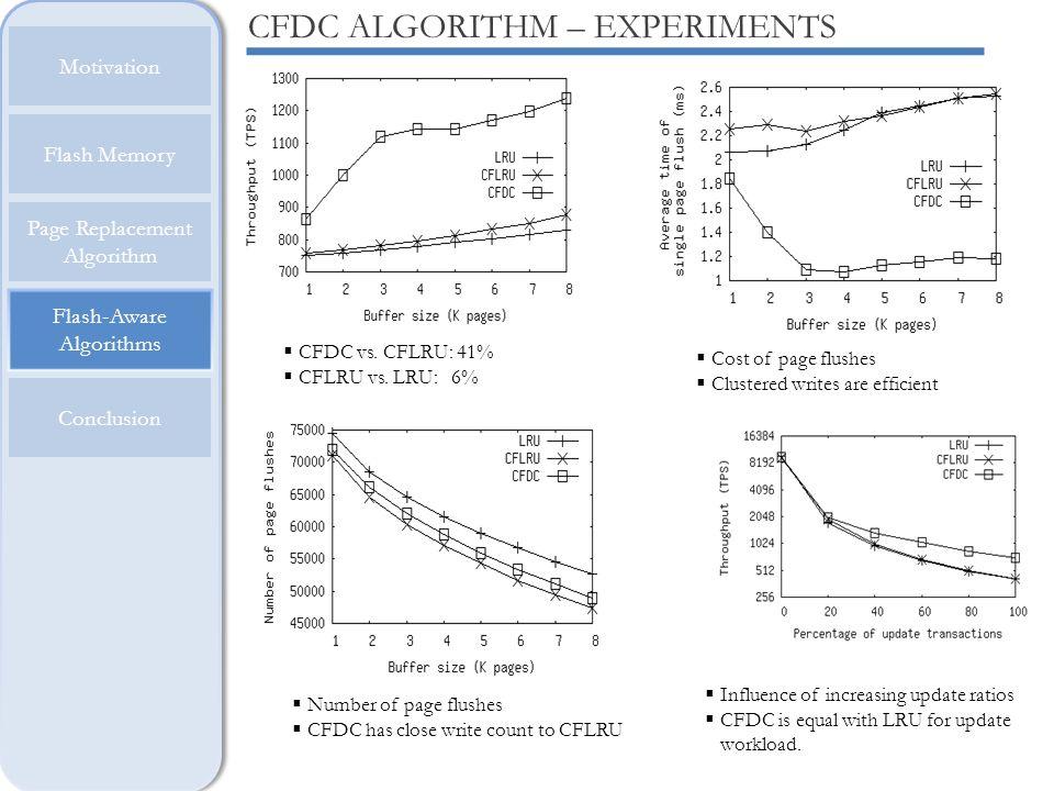 Flash-Aware Algorithms Motivation Flash Memory Page Replacement Algorithm Conclusion CFDC ALGORITHM – EXPERIMENTS CFDC vs. CFLRU: 41% CFLRU vs. LRU: 6