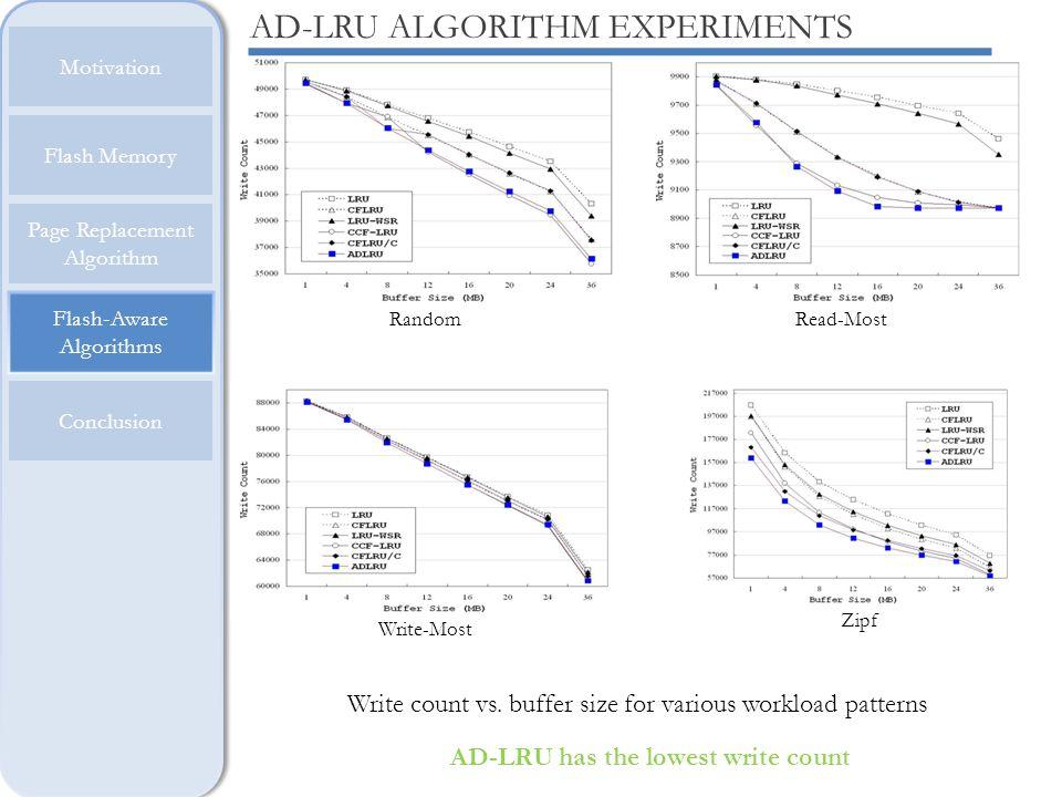 Flash-Aware Algorithms Motivation Flash Memory Page Replacement Algorithm Conclusion AD-LRU ALGORITHM EXPERIMENTS Write count vs. buffer size for vari