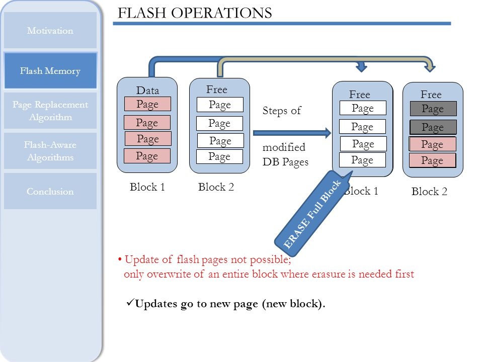 Flash Memory Motivation Page Replacement Algorithm Flash-Aware Algorithms Conclusion FLASH CONSTRAINTS Write/Erase granularity asymmetry (Cons1) Write/Erase granularity asymmetry (Cons1) Erase-before- write rule (Cons2) Erase-before- write rule (Cons2) Limited cell lifetime (Cons3) Limited cell lifetime (Cons3) + Invalidate Out-of-place update Logical to Physical Mapping Garbage Collection + Wear Leveling