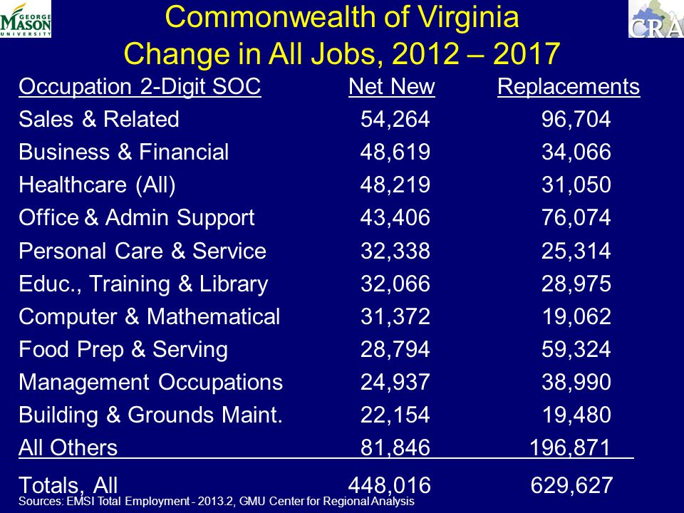 Commonwealth of Virginia Change in All Jobs, 2012 – 2017 Occupation 2-Digit SOC Net NewReplacements Sales & Related 54,264 96,704 Business & Financial 48,619 34,066 Healthcare (All) 48,219 31,050 Office & Admin Support 43,406 76,074 Personal Care & Service 32,338 25,314 Educ., Training & Library 32,066 28,975 Computer & Mathematical 31,372 19,062 Food Prep & Serving 28,794 59,324 Management Occupations 24,937 38,990 Building & Grounds Maint.