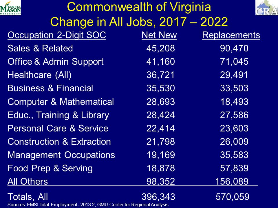 Commonwealth of Virginia Change in All Jobs, 2017 – 2022 Occupation 2-Digit SOC Net NewReplacements Sales & Related 45,208 90,470 Office & Admin Support 41,160 71,045 Healthcare (All) 36,721 29,491 Business & Financial 35,530 33,503 Computer & Mathematical 28,693 18,493 Educ., Training & Library 28,424 27,586 Personal Care & Service 22,414 23,603 Construction & Extraction 21,798 26,009 Management Occupations 19,169 35,583 Food Prep & Serving 18,878 57,839 All Others 98, ,089 Totals, All 396, ,059 Sources: EMSI Total Employment , GMU Center for Regional Analysis