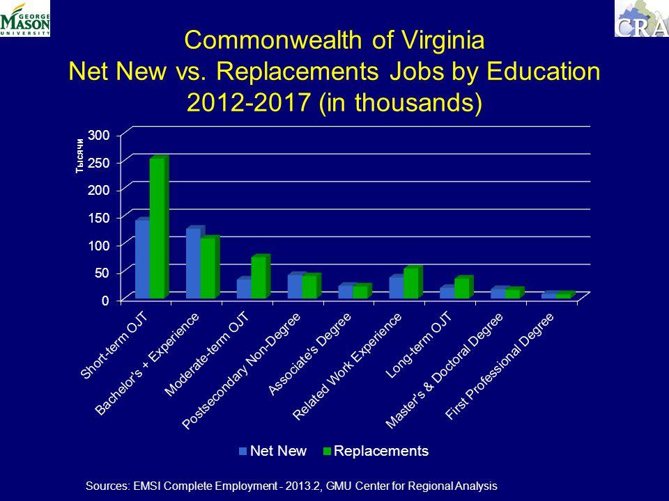 Commonwealth of Virginia Net New vs.