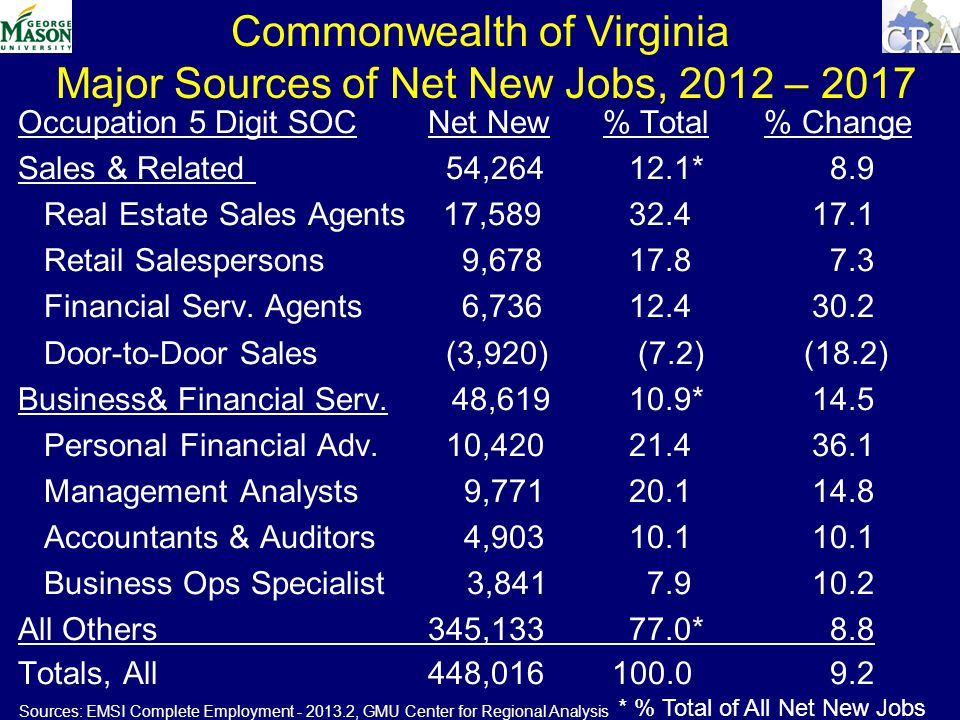 Commonwealth of Virginia Major Sources of Net New Jobs, 2012 – 2017 Occupation 5 Digit SOC Net New % Total % Change Sales & Related 54, * 8.9 Real Estate Sales Agents 17, Retail Salespersons 9, Financial Serv.