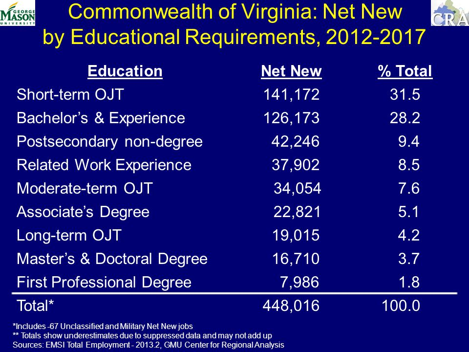Commonwealth of Virginia: Net New by Educational Requirements, EducationNet New % Total Short-term OJT141, Bachelors & Experience126, Postsecondary non-degree 42, Related Work Experience 37, Moderate-term OJT 34, Associates Degree 22, Long-term OJT 19, Masters & Doctoral Degree 16, First Professional Degree 7, Total*448, *Includes -67 Unclassified and Military Net New jobs ** Totals show underestimates due to suppressed data and may not add up Sources: EMSI Total Employment , GMU Center for Regional Analysis