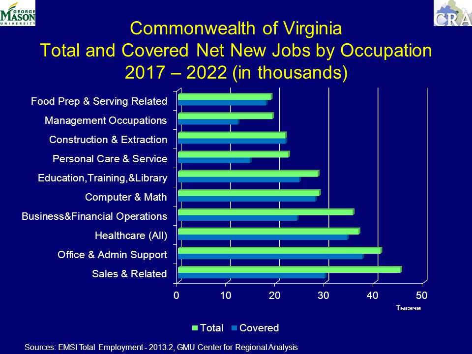Commonwealth of Virginia Total and Covered Net New Jobs by Occupation 2017 – 2022 (in thousands) Sources: EMSI Total Employment , GMU Center for Regional Analysis