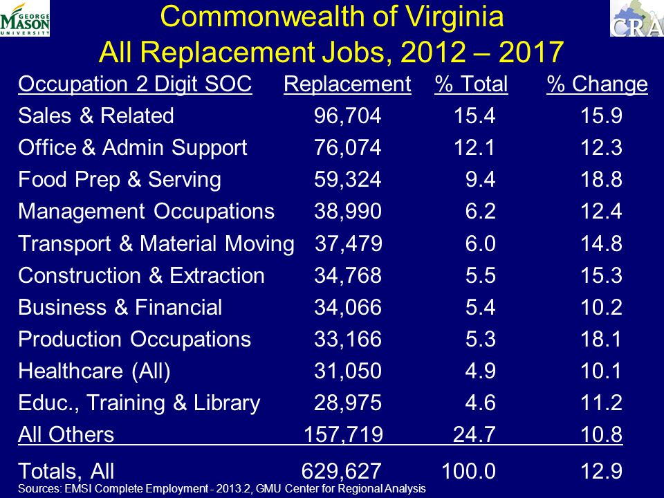 Commonwealth of Virginia All Replacement Jobs, 2012 – 2017 Occupation 2 Digit SOC Replacement % Total % Change Sales & Related 96, Office & Admin Support 76, Food Prep & Serving 59, Management Occupations 38, Transport & Material Moving 37, Construction & Extraction 34, Business & Financial 34, Production Occupations 33, Healthcare (All) 31, Educ., Training & Library 28, All Others 157, Totals, All 629, Sources: EMSI Complete Employment , GMU Center for Regional Analysis