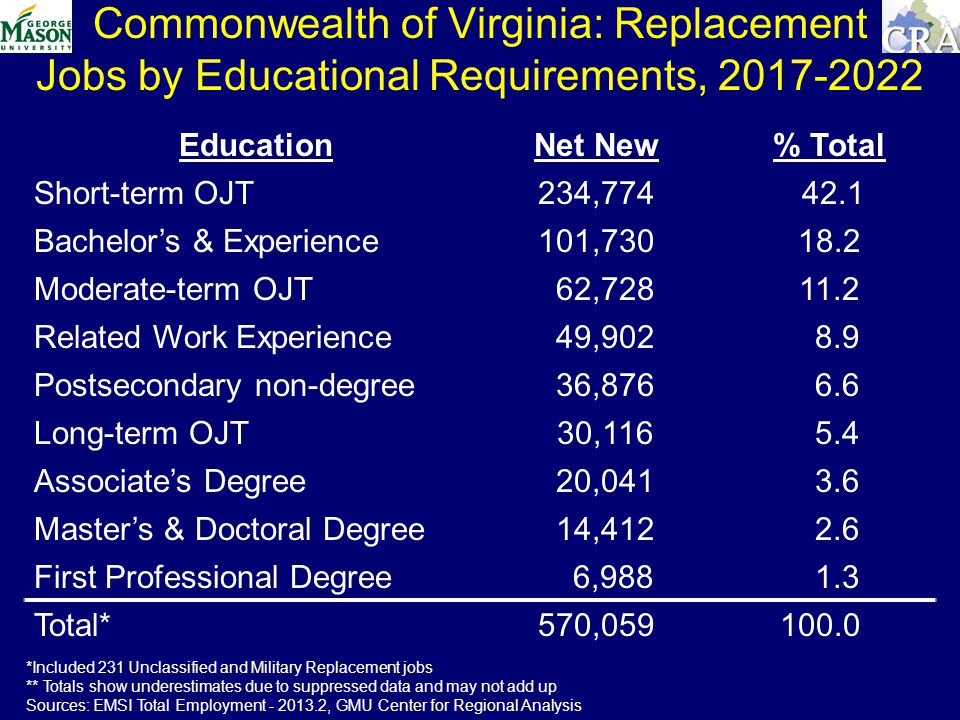Commonwealth of Virginia: Replacement Jobs by Educational Requirements, EducationNet New % Total Short-term OJT234, Bachelors & Experience101, Moderate-term OJT 62, Related Work Experience 49, Postsecondary non-degree 36, Long-term OJT 30, Associates Degree 20, Masters & Doctoral Degree 14, First Professional Degree 6, Total*570, *Included 231 Unclassified and Military Replacement jobs ** Totals show underestimates due to suppressed data and may not add up Sources: EMSI Total Employment , GMU Center for Regional Analysis