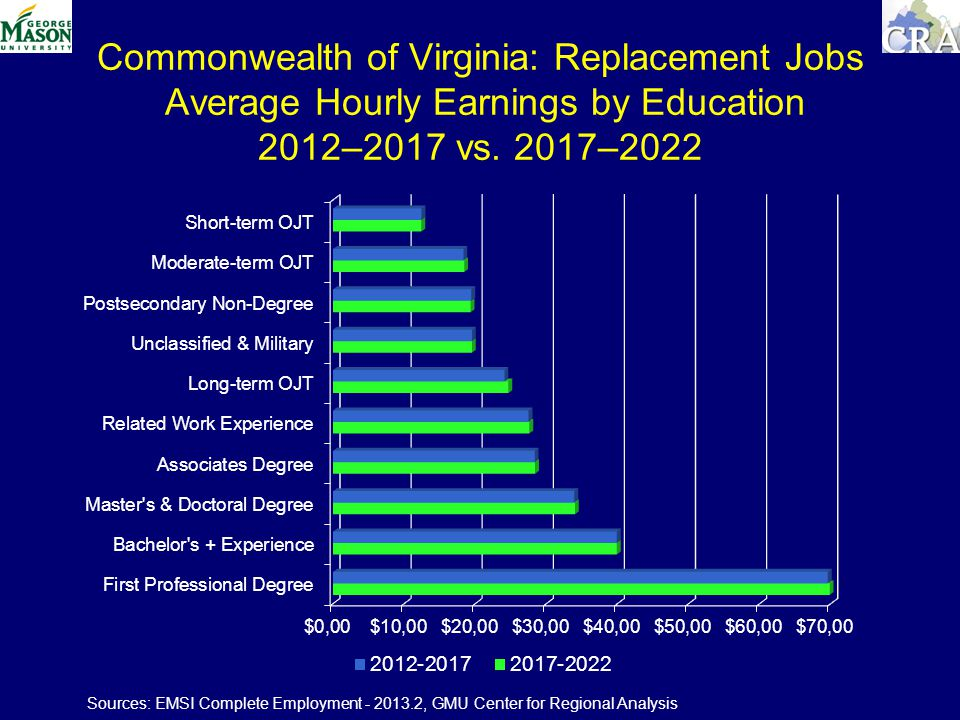 Commonwealth of Virginia: Replacement Jobs Average Hourly Earnings by Education 2012–2017 vs.
