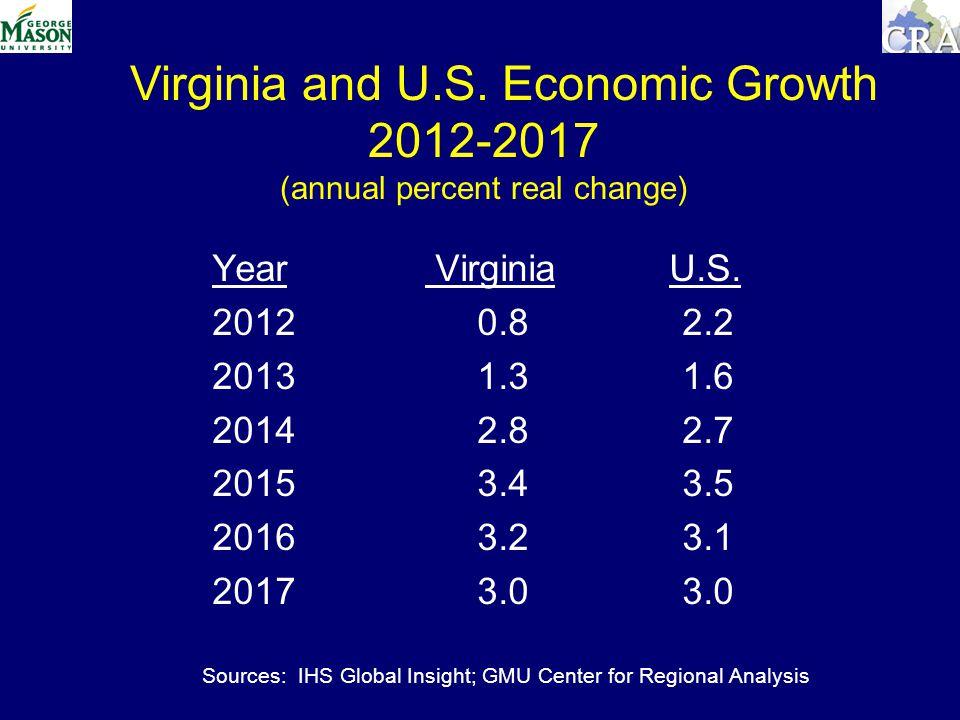 Year Virginia U.S.