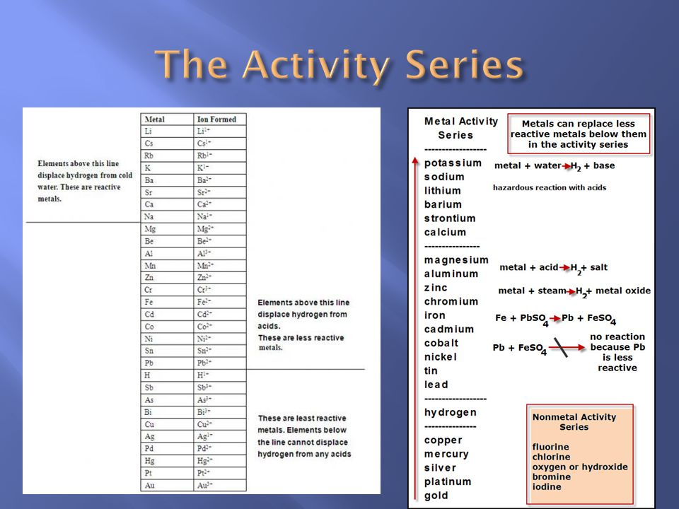 Use the activity series of the elements If the free element is more active than the element in the compound the reaction will happen If the free eleme