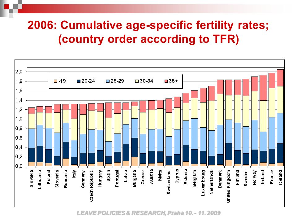 2006: Cumulative age-specific fertility rates; (country order according to TFR) LEAVE POLICIES & RESEARCH, Praha 10.