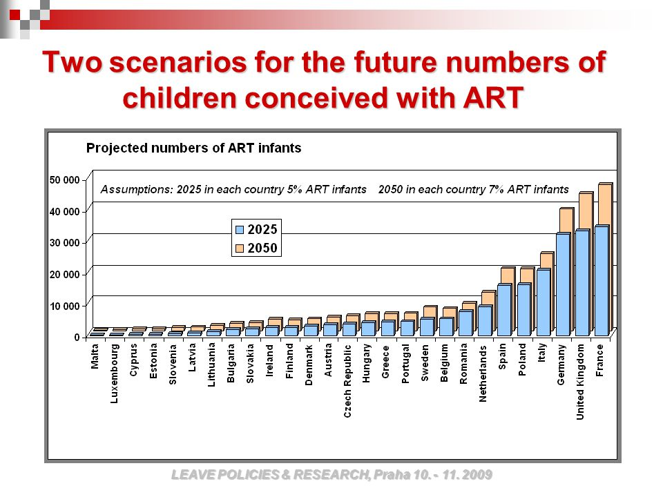 Two scenarios for the future numbers of children conceived with ART LEAVE POLICIES & RESEARCH, Praha 10.