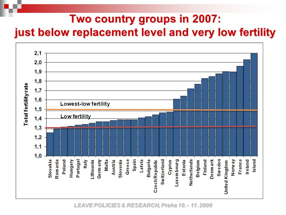 Two country groups in 2007: just below replacement level and very low fertility LEAVE POLICIES & RESEARCH, Praha 10.