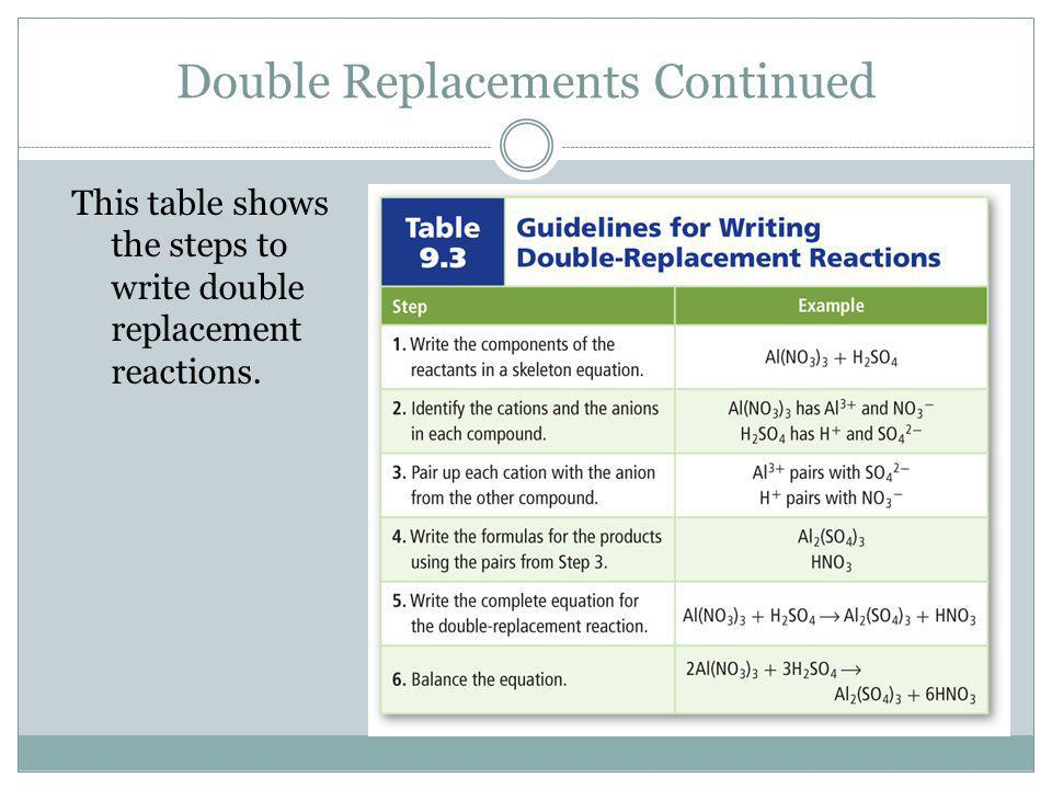 Predicting Double Replacement The solid product produced during a chemical reaction in a solution is called a precipitate. precipitate All double repl