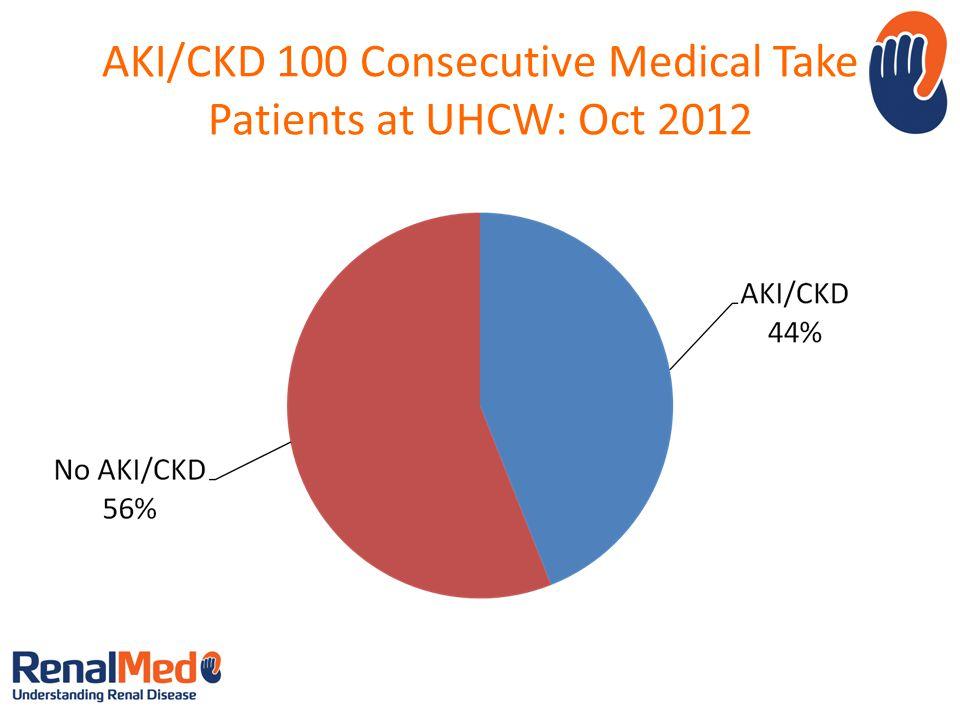 AKI/CKD 100 Consecutive Medical Take Patients at UHCW: Oct 2012