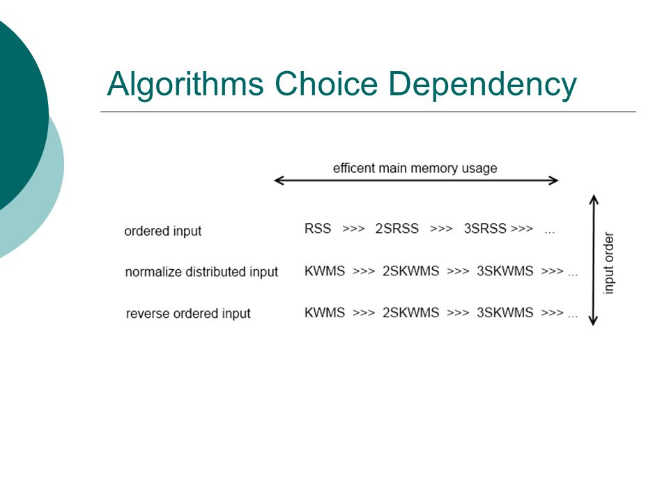 Algorithms Choice Dependency
