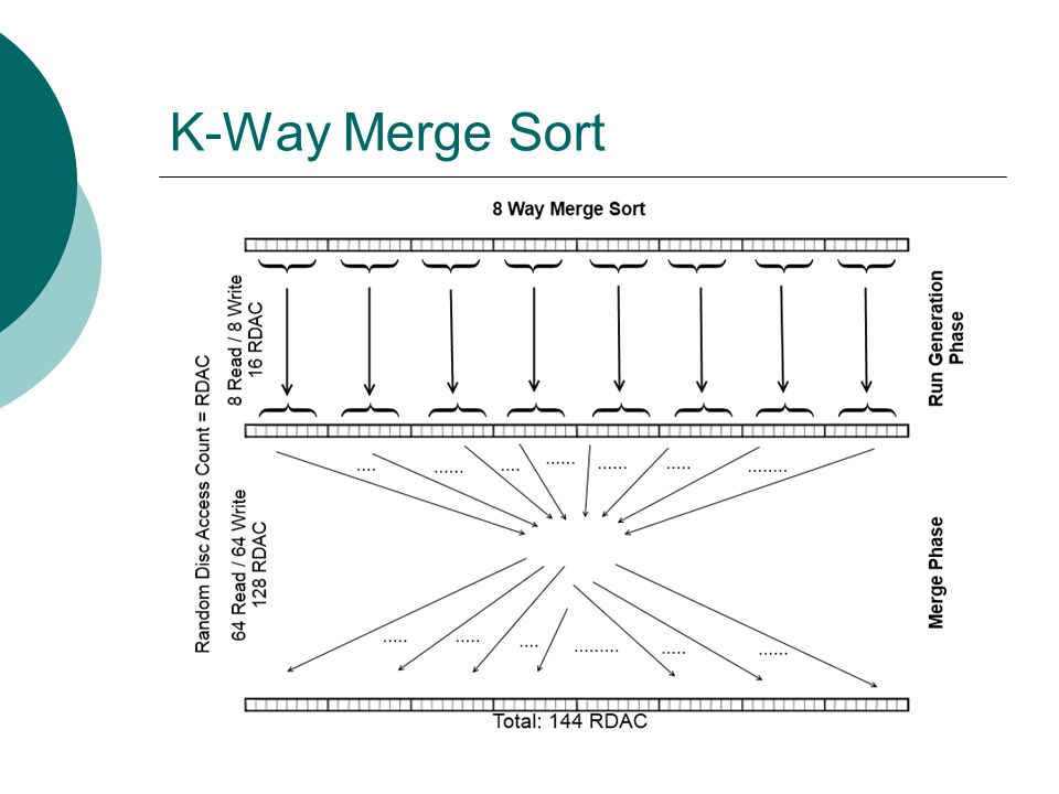 K-Way Merge Sort