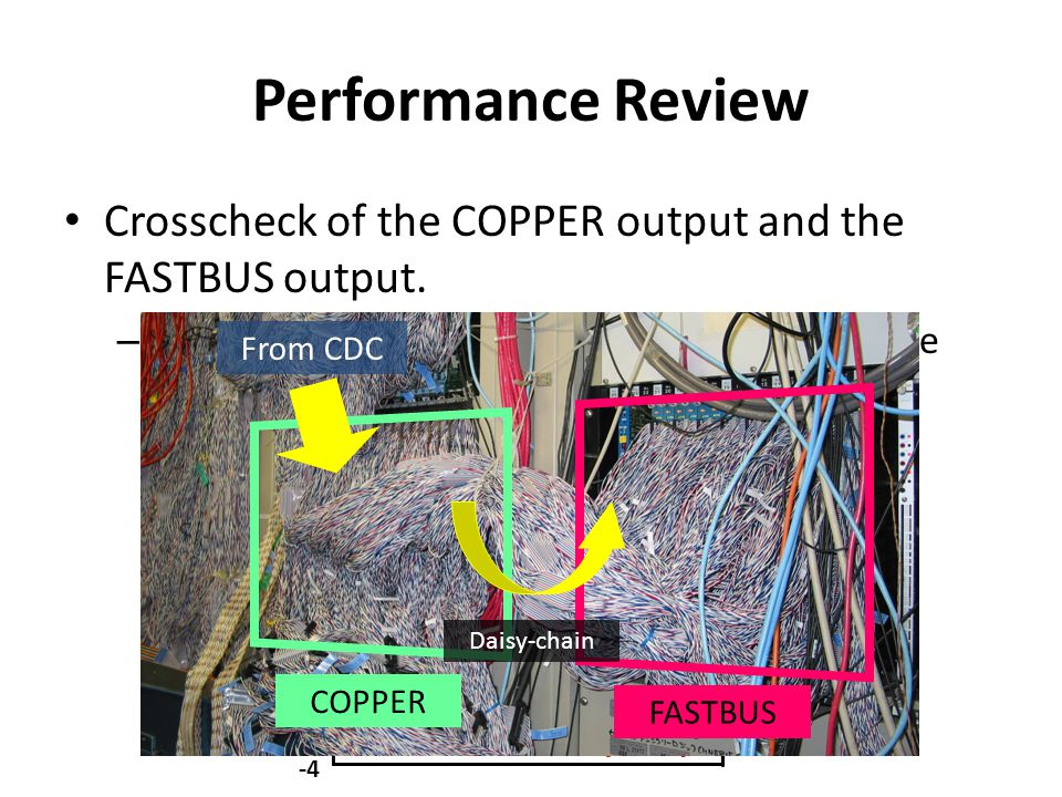 Summary We are confident that the COPPER-based DAQ is in a state of the art.