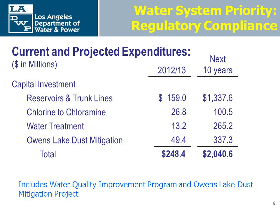 6 Water System Priority: Regulatory Compliance 2012/13 Next 10 years Capital Investment Reservoirs & Trunk Lines$ 159.0$1,337.6 Chlorine to Chloramine 26.8 100.5 Water Treatment 13.2 265.2 Owens Lake Dust Mitigation 49.4 337.3 Total $248.4$2,040.6 Current and Projected Expenditures: ($ in Millions) Includes Water Quality Improvement Program and Owens Lake Dust Mitigation Project