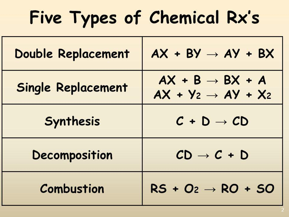 2 Five Types of Chemical Rxs Double ReplacementAX + BY AY + BX Single Replacement AX + B BX + A AX + Y 2 AY + X 2 SynthesisC + D CD DecompositionCD C + D CombustionRS + O 2 RO + SO