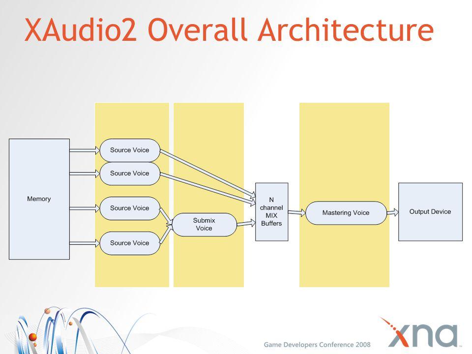 XAudio2 Overall Architecture
