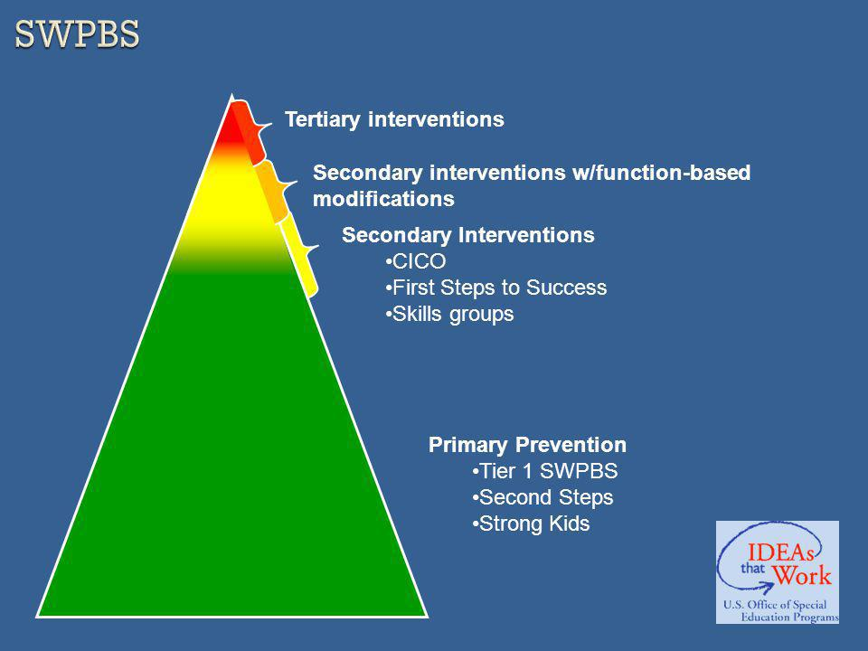 Primary Prevention Tier 1 SWPBS Second Steps Strong Kids Secondary Interventions CICO First Steps to Success Skills groups Secondary interventions w/function-based modifications Tertiary interventions