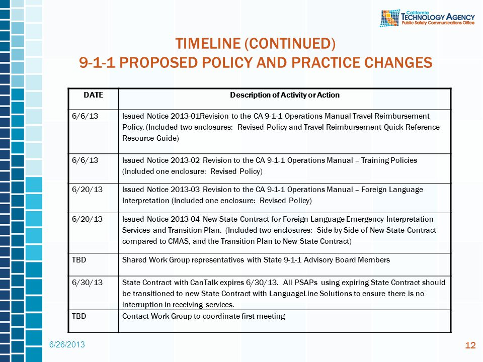 TIMELINE (CONTINUED) 9-1-1 PROPOSED POLICY AND PRACTICE CHANGES DATEDescription of Activity or Action 6/6/13 Issued Notice 2013-01Revision to the CA 9-1-1 Operations Manual Travel Reimbursement Policy.