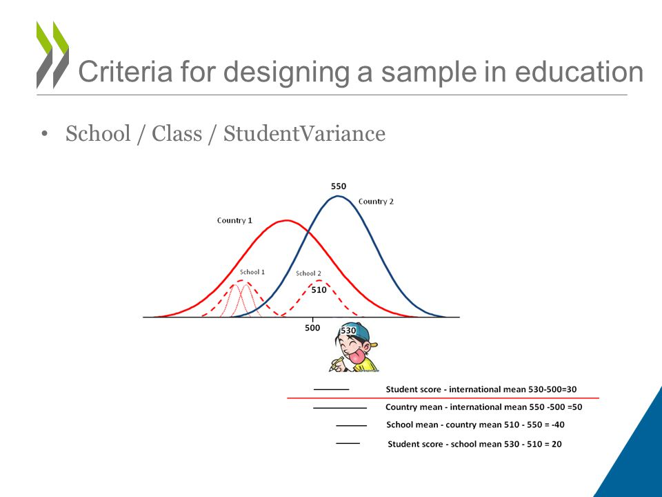 Criteria for designing a sample in education School / Class / StudentVariance