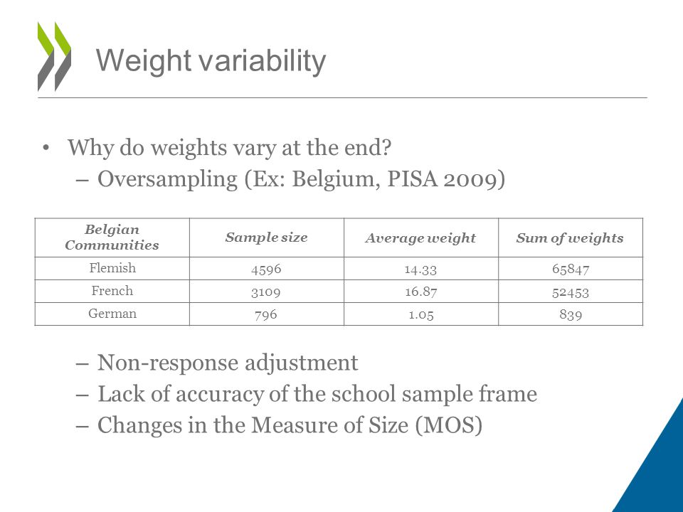 Why do weights vary at the end? – Oversampling (Ex: Belgium, PISA 2009) Weight variability Belgian Communities Sample sizeAverage weightSum of weights