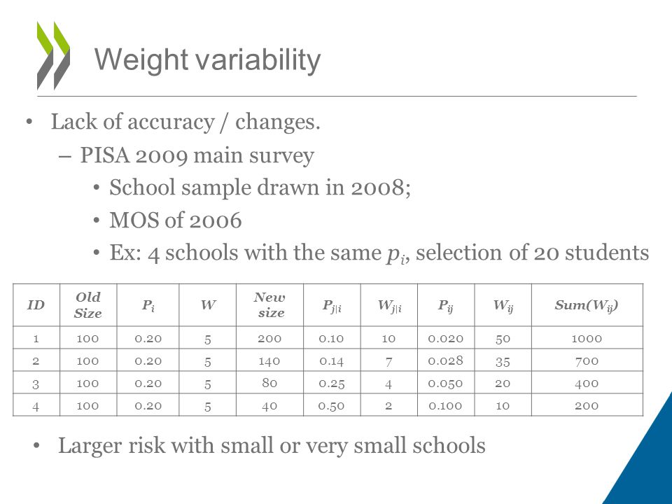 Lack of accuracy / changes. – PISA 2009 main survey School sample drawn in 2008; MOS of 2006 Ex: 4 schools with the same p i, selection of 20 students