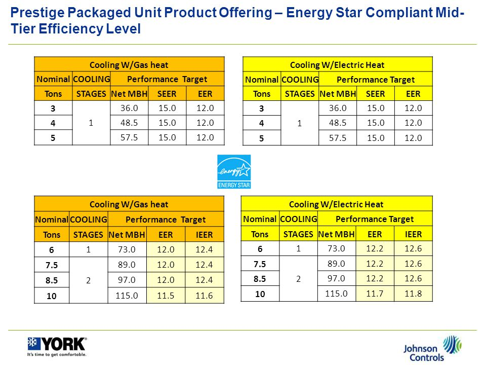 Prestige Packaged Product Offering – Gas Heat Capacities Entry Tier, 3-Phase Mid Tier, 3-Phase Size (tons) Gas Heat Input Thermal Efficiency (%) Size (tons) Gas Heat Input Thermal Efficiency (%) Stage 1 (MBH) Stage 2 (MBH) Stage 1 (MBH) Stage 2 (MBH) 3 Low-7280+ 3 Low507280+ Med8211580+ Med8211580+ High--- --- 4 Low-7280+ 4 Low507280+ Med-11580+ Med8211580+ High120*150*80+ High120*150*80+ 5 Low-7280+ 5 Low507280+ Med-11580+ Med8211580+ High120*150*80+ High120*150*80+ 6 Low-7280+ 6 Low507280+ Med-11580+ Med9012580+ High120*150*80+ High105*150*80+ 7.5 Low-12580+ 7.5 Low9012580+ Med12018080+ Med12018080+ High180*22480+ High180*22480+ 8.5 Low-12580+ 8.5 Low9012580+ Med12018080+ Med12018080+ High180*22480+ High180*22480+ 10 Low12018080+ 10 Low12018080+ Med18022480+ Med18022480+ High200*250*80+ High200*250*80+ 12.5 Low12018080+ Med18022480+ *Will not be available at initial production High200*250*80+