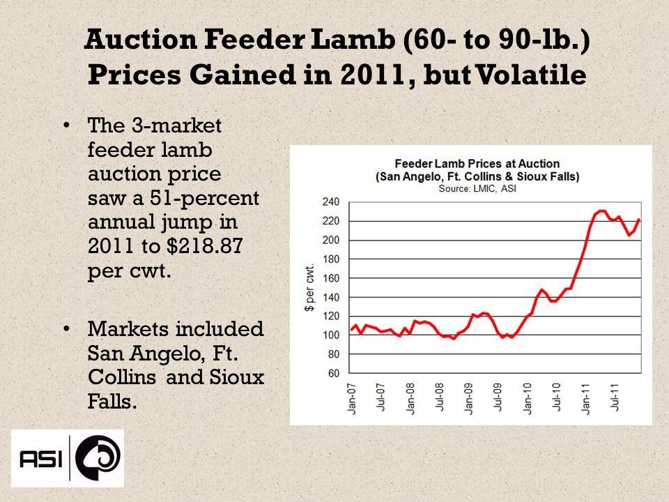 Auction Feeder Lamb (60- to 90-lb.) Prices Gained in 2011, but Volatile The 3-market feeder lamb auction price saw a 51-percent annual jump in 2011 to $218.87 per cwt.