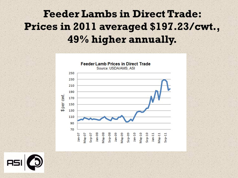 Feeder Lambs in Direct Trade: Prices in 2011 averaged $197.23/cwt., 49% higher annually.