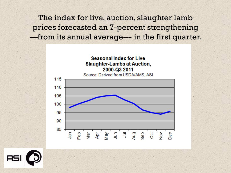 The index for live, auction, slaughter lamb prices forecasted an 7-percent strengthening from its annual average--- in the first quarter.