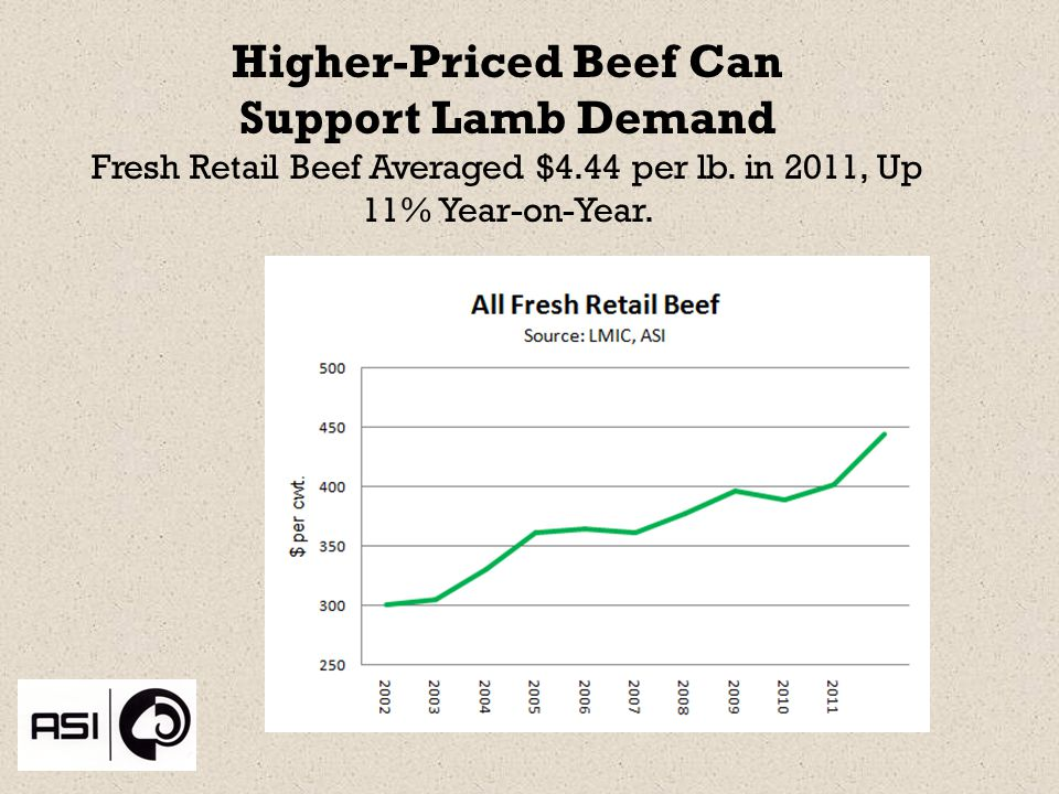 Higher-Priced Beef Can Support Lamb Demand Fresh Retail Beef Averaged $4.44 per lb.