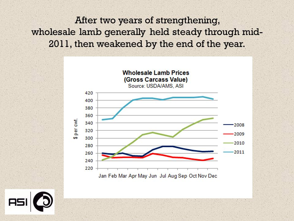 After two years of strengthening, wholesale lamb generally held steady through mid- 2011, then weakened by the end of the year.