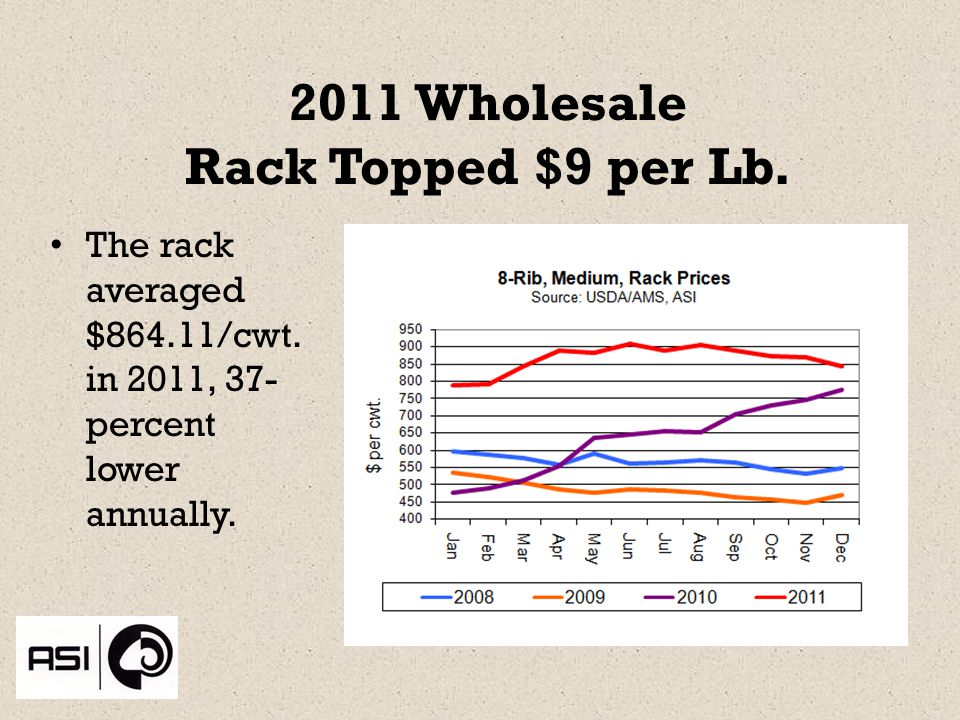 2011 Wholesale Rack Topped $9 per Lb. The rack averaged $864.11/cwt.