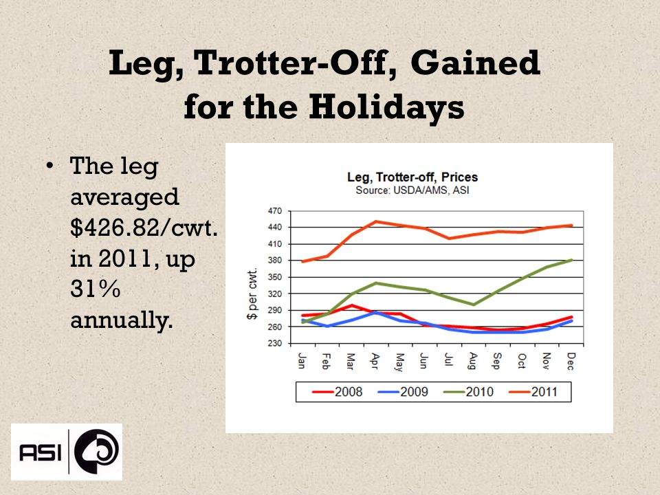 Leg, Trotter-Off, Gained for the Holidays The leg averaged $426.82/cwt. in 2011, up 31% annually.