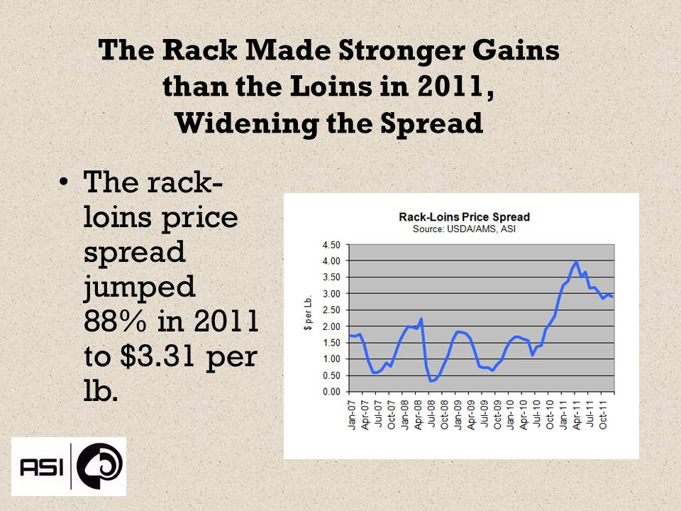 The Rack Made Stronger Gains than the Loins in 2011, Widening the Spread The rack- loins price spread jumped 88% in 2011 to $3.31 per lb.