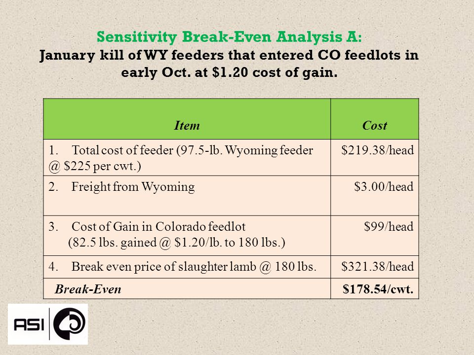 Sensitivity Break-Even Analysis A : January kill of WY feeders that entered CO feedlots in early Oct.