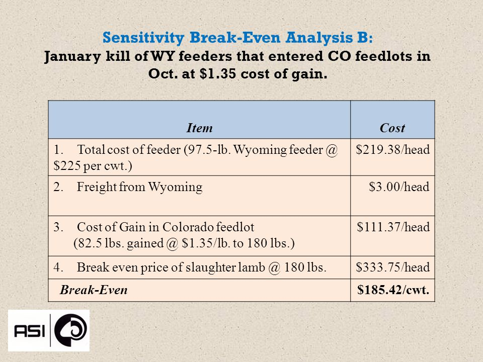 Sensitivity Break-Even Analysis B : January kill of WY feeders that entered CO feedlots in Oct.