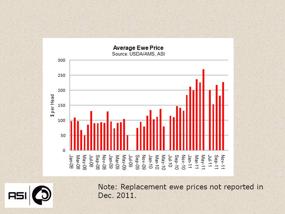 Note: Replacement ewe prices not reported in Dec. 2011.