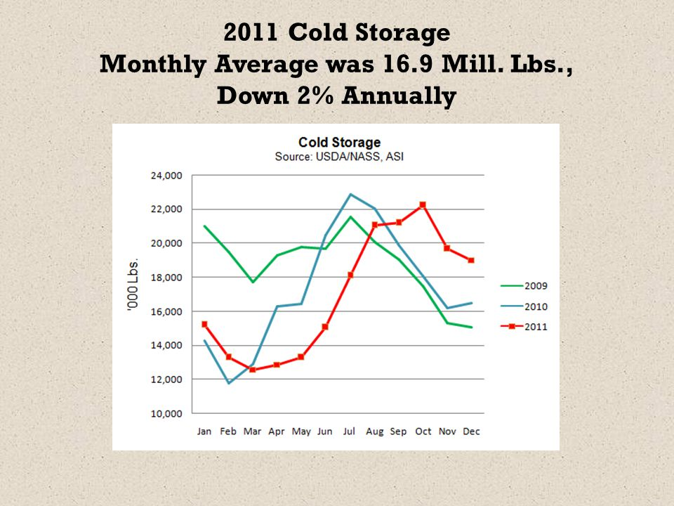 2011 Cold Storage Monthly Average was 16.9 Mill. Lbs., Down 2% Annually