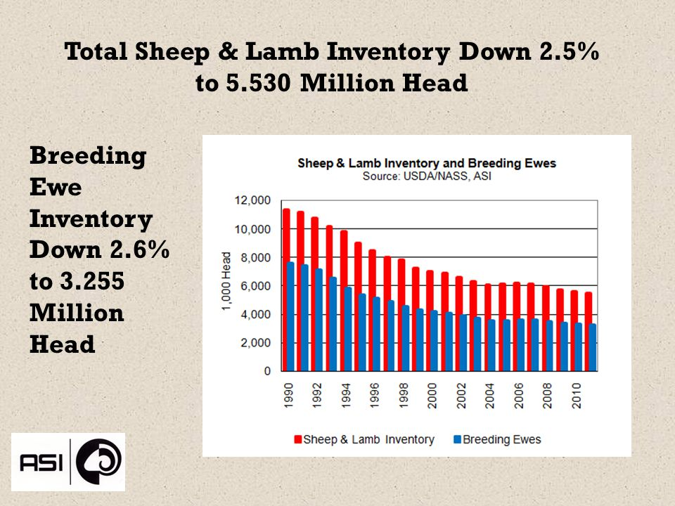 Total Sheep & Lamb Inventory Down 2.5% to Million Head Breeding Ewe Inventory Down 2.6% to Million Head