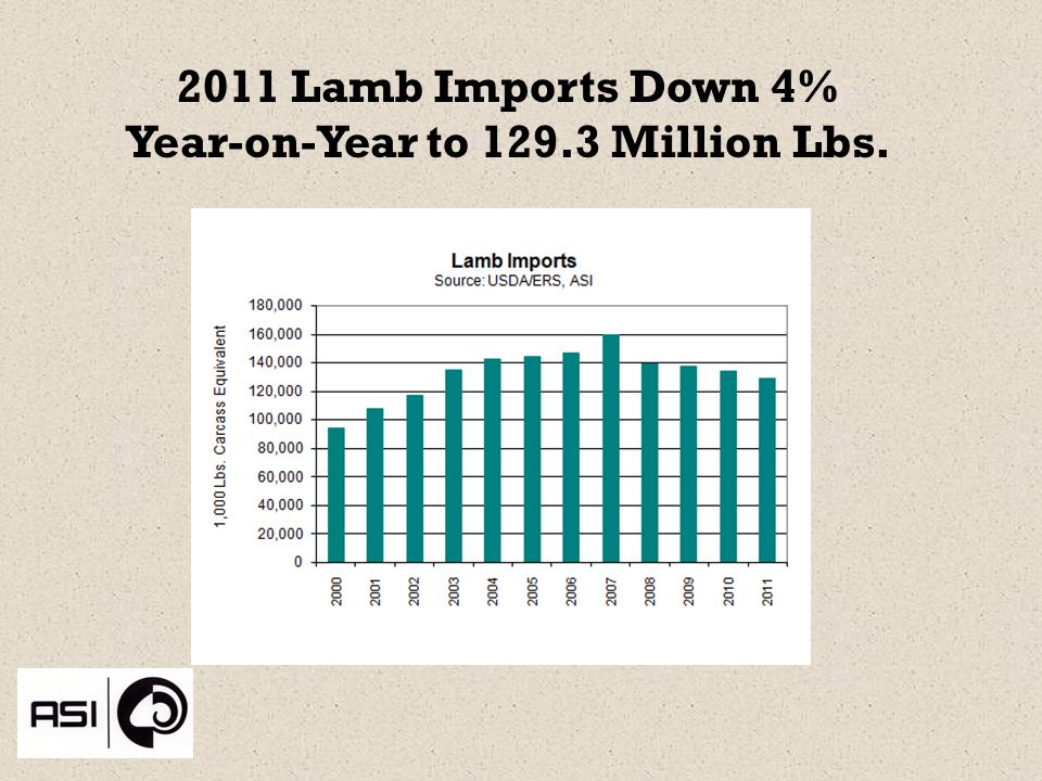 2011 Lamb Imports Down 4% Year-on-Year to 129.3 Million Lbs.