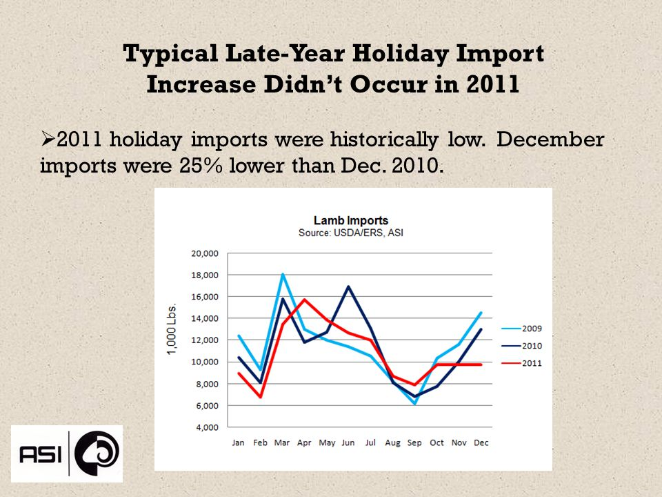 Typical Late-Year Holiday Import Increase Didnt Occur in 2011 2011 holiday imports were historically low.