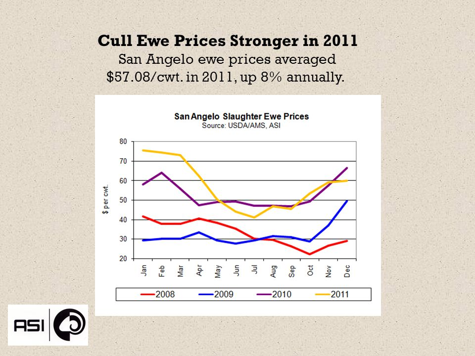 Cull Ewe Prices Stronger in 2011 San Angelo ewe prices averaged $57.08/cwt.