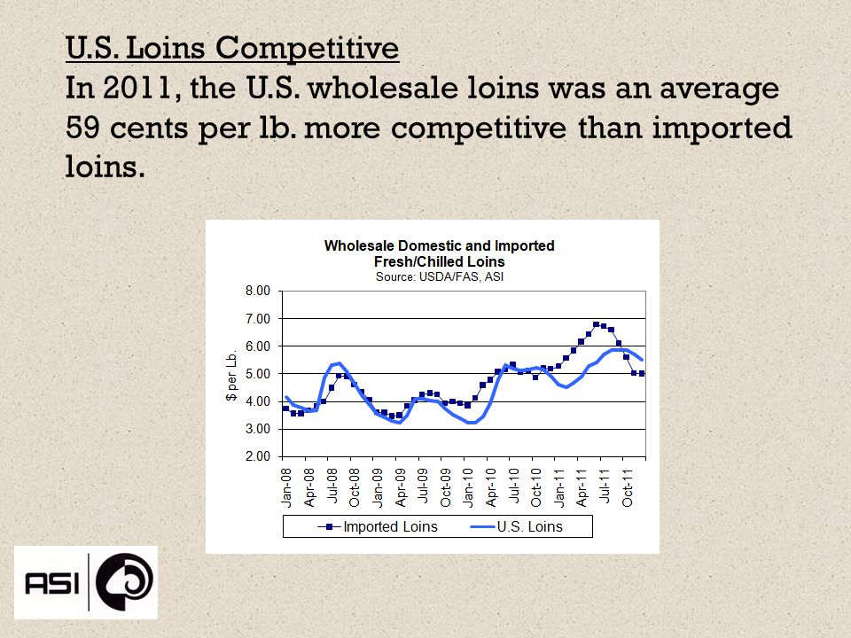 U.S. Loins Competitive In 2011, the U.S. wholesale loins was an average 59 cents per lb.
