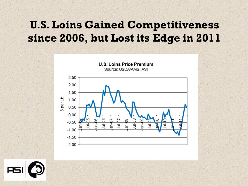 U.S. Loins Gained Competitiveness since 2006, but Lost its Edge in 2011